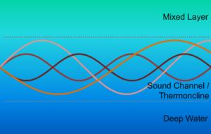 Sound Channel